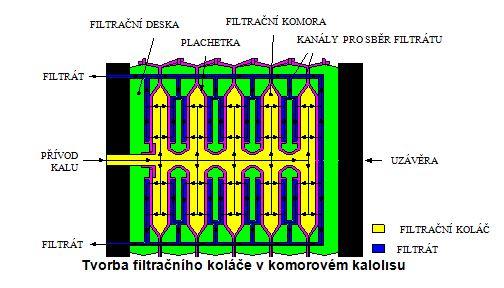 Klasické komorové kalolisy