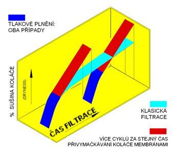 membranové kalolisy 2
